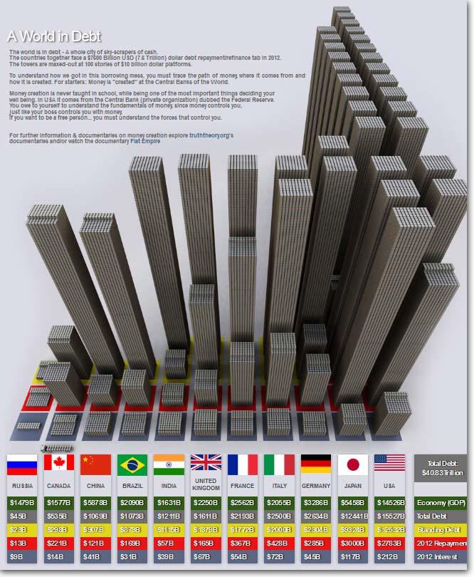 worlds-debt